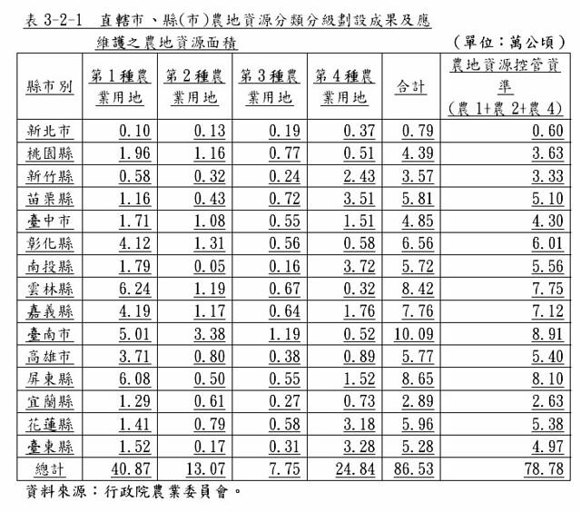 農地資源分類分級劃設成果及應維護之農地資源面積 圖表來源:區域計畫修正草案