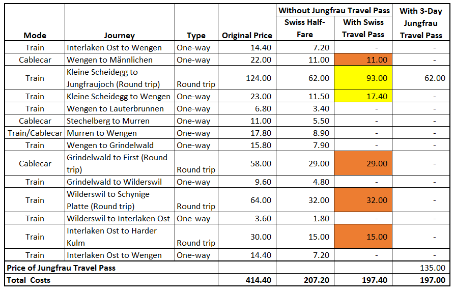 Jungfrau-price comparison