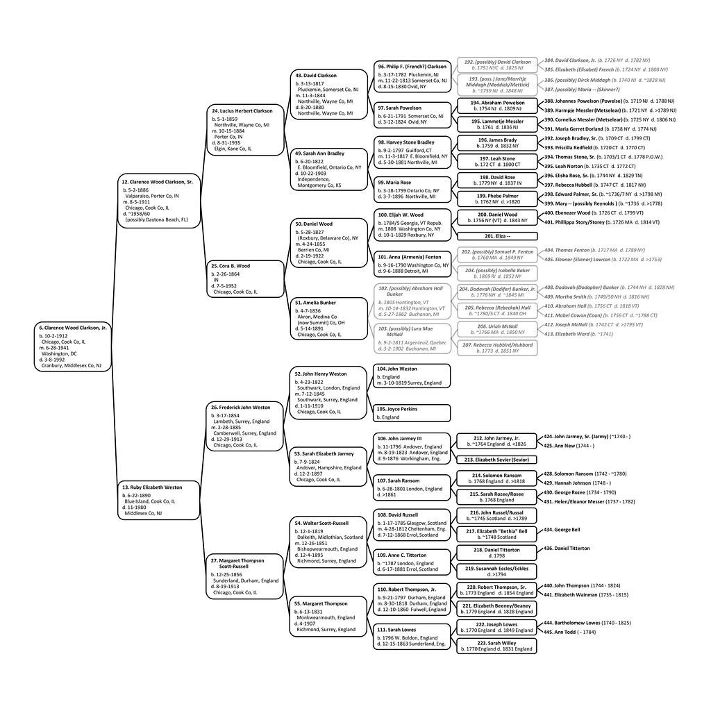 20 Generation Pedigree Chart: clarencewoodclarksonpedigree-1 | Six generation pedigree chau2026 | Flickr,Chart