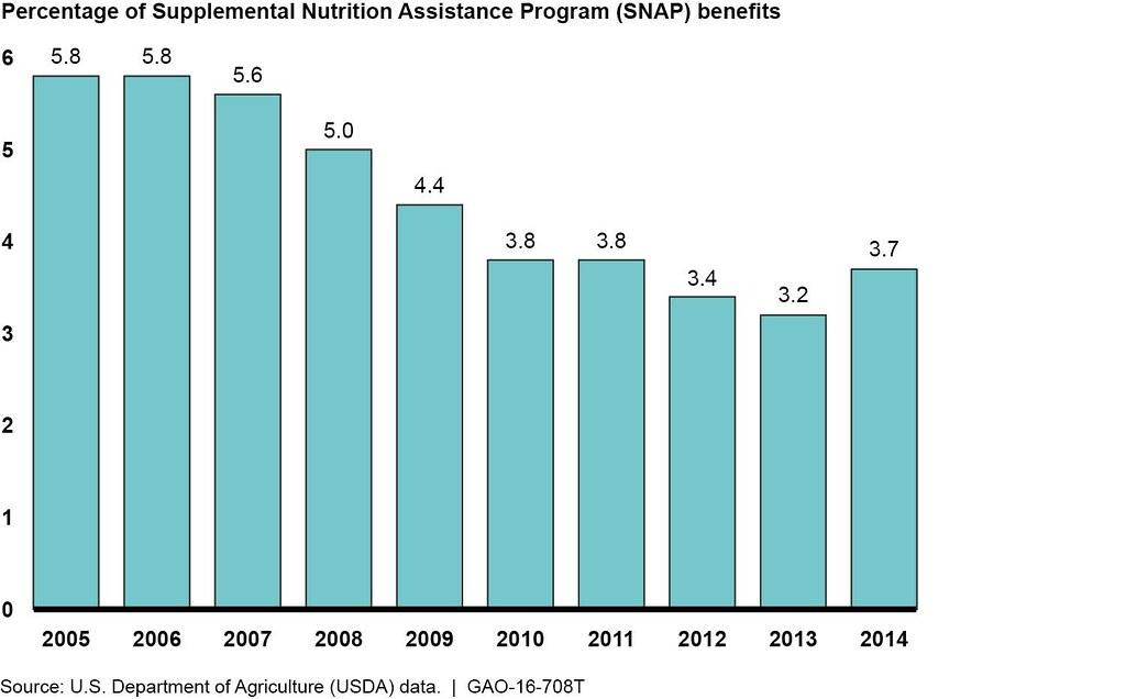 Va Benefits Pay Chart: Figure 1: SNAP U.S. Estimated Improper Payment Rate for Beu2026 | Flickr,Chart