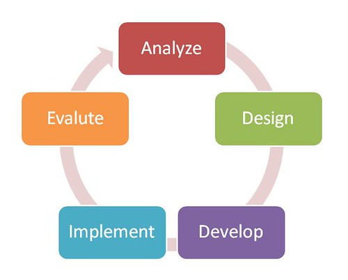 Instructional Design Jobs California