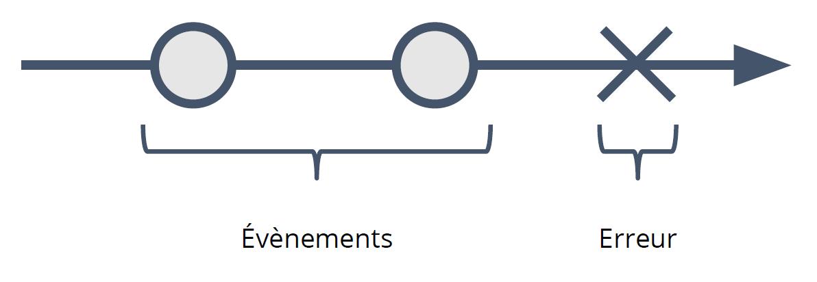 Figure 2-2-1 Flux d'événements d'un Observable tombé en erreur