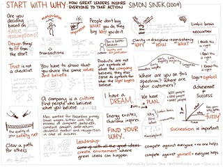 2014-12-13 Sketched Book - Start With Why - Simon Sinek | by sachac