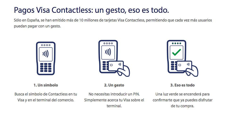 Proceso de pago de una Visa Contactless