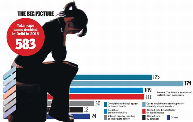 The many shades of rape cases in Delhi