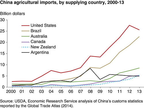 China's imports of agricultural products have surged in recent years, with the United States a key supplier. A recent ERS report examines China's emergence as a major agricultural importer.