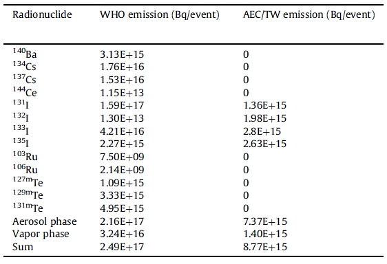 福島核災所釋放出的放射性核種資料 (第一欄)核種類別 (第二欄)世界衛生組織(WHO)所採用的放射量 (第三欄)AEC台灣原能會研究所採用的放射量 資料來源:環境輻射期刊