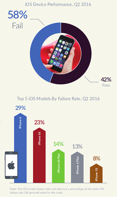 State of Mobile Device Performance and Health Q2 2016 -iOS