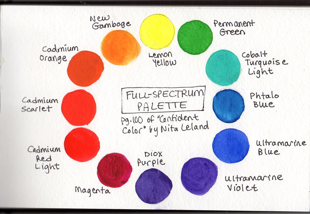 Full Spectrum Palette Color Wheel Taken From Pg 100 Of C Flickr