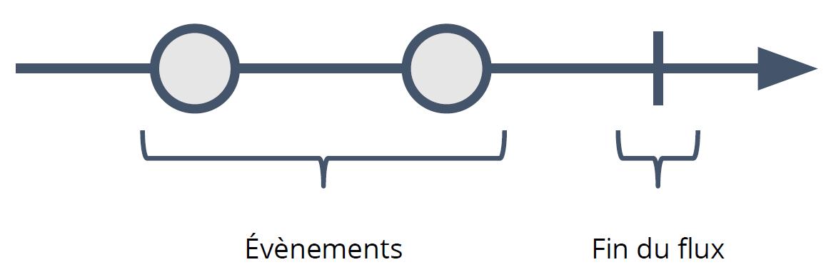 Figure 2-1 Flux d'événements fini d'un Observable
