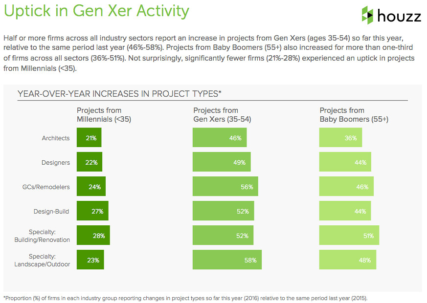 across the board half or more firms report an uptick in gen xer activity so far this year when compared to the same time period of 2015
