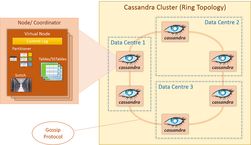 Apache Cassandra Components