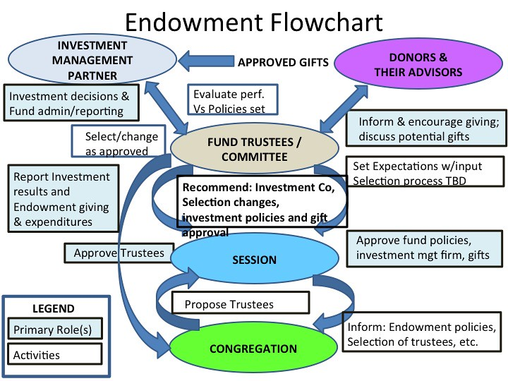 Flow Chart Of Store Management: Church Endowment Flowchart | For more background about thisu2026 | Flickr,Chart