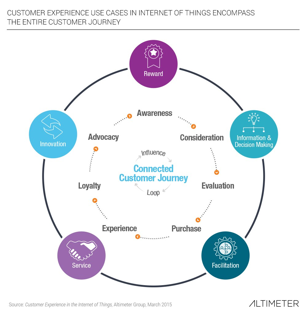 Customer Experience Use Cases In Internet Of Things Encomp