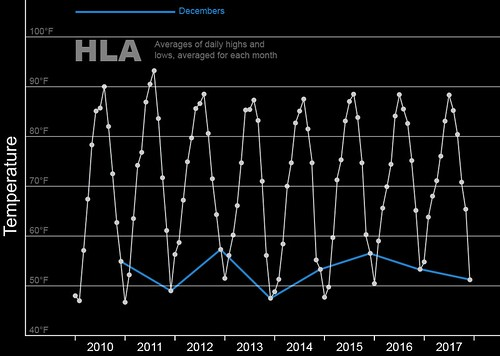 Decembers HLA, 2010-2016 | by Wil C. Fry