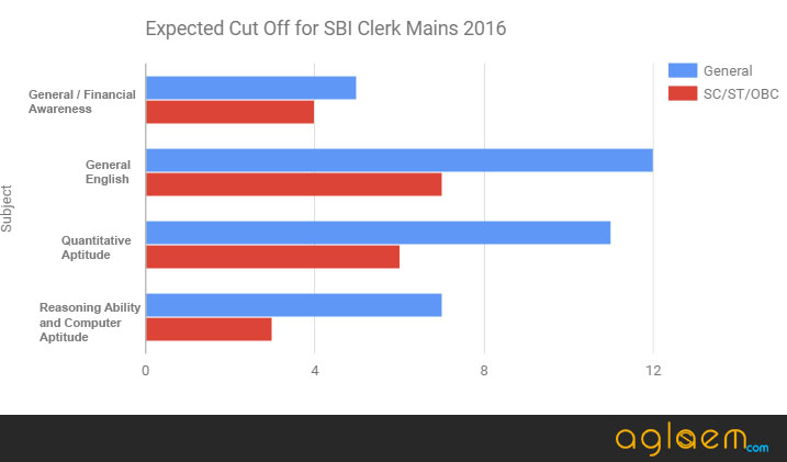 SBI Clerk Mains Result 2016 (sbi.co.in)   Check Here