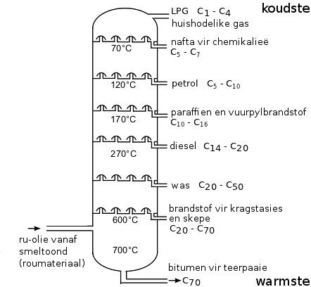 fractionating column (afrikaans) | Image kindly provided by … | Flickr