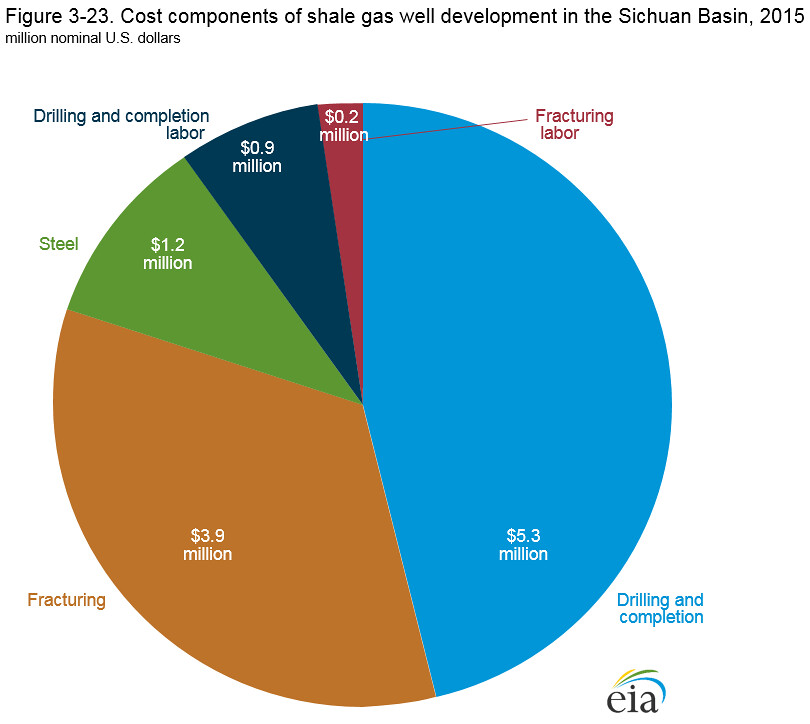 Cost components of shale gas well development in the Sichu… | Flickr