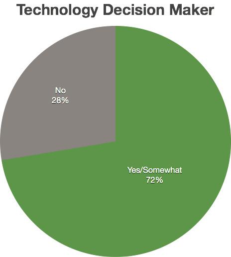 Pie Chart Maker: Technology Decision Maker pie chart | net2photos | Flickr,Chart