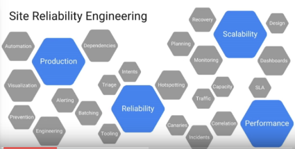 How Does Google do Planet-Scale Engineering for a Planet-Scale Infrastructure?