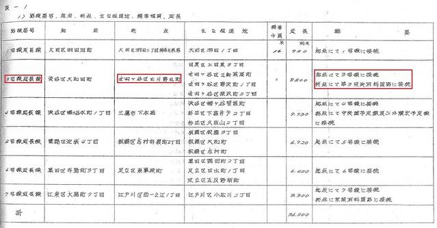 東京都市高速道路調査報告書2