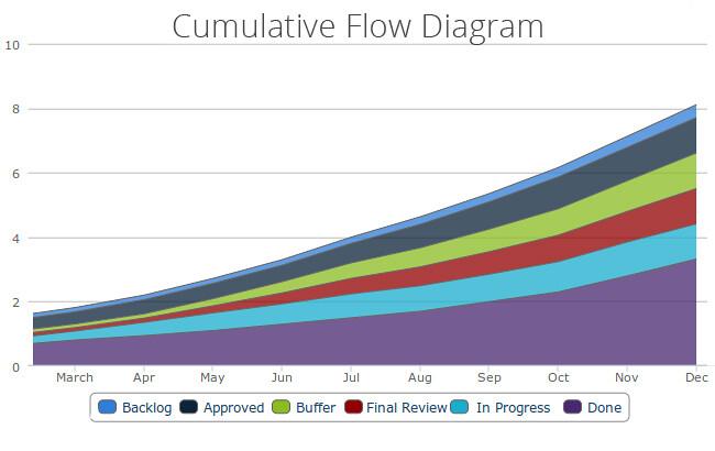 Cool Flow Chart Maker: Kanban Tool Cumulative Flow Diagram | Cumulative Flow Diagrau2026 | Flickr,Chart