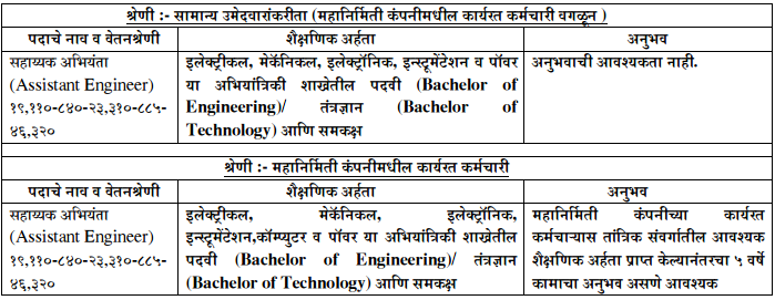 MAHAGENCO AE JE Recruitment 2016   2017