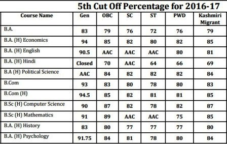 Aryabhatta College Fifth Cut Off 2016