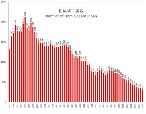 Homicide in Japan | by timtak