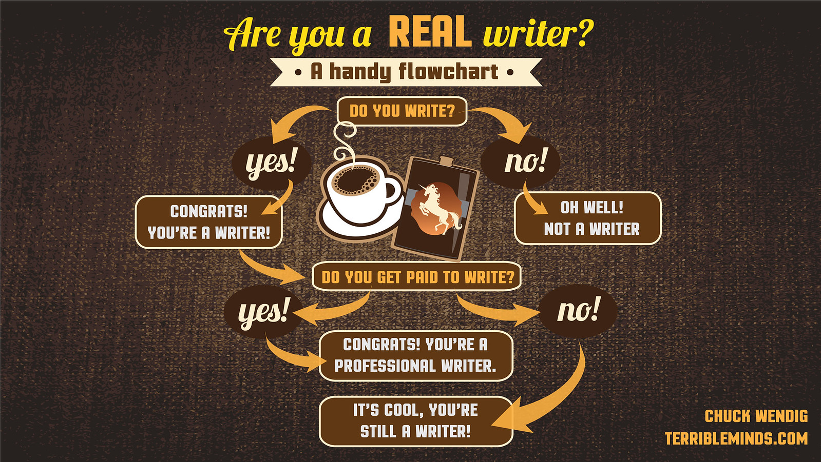 A Reminder Of What Makes A Real Writer