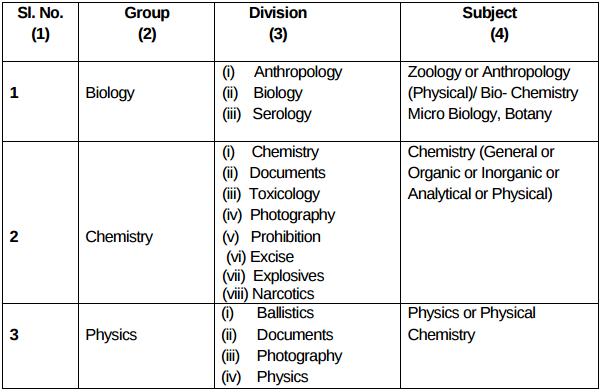 TNPSC Junior Scientific Officer Recruitment 2016 - 2017