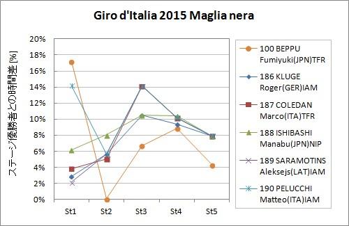 Giro d'Italia 2015 Maglia nera (+fumy)