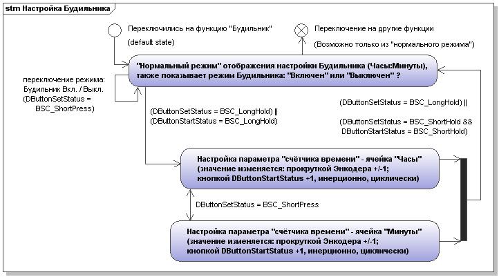 Настройка функции Будильника (интерфейс)