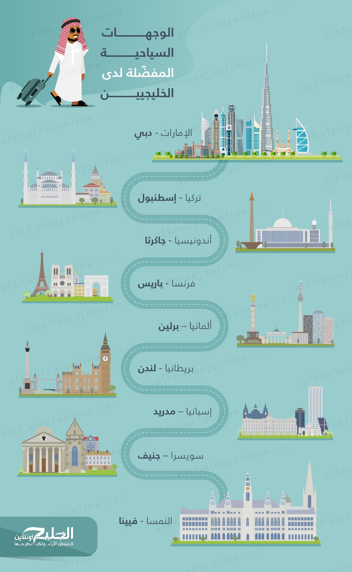 الوجهات-السياحية-المفضلة-لدى-الخليجيين