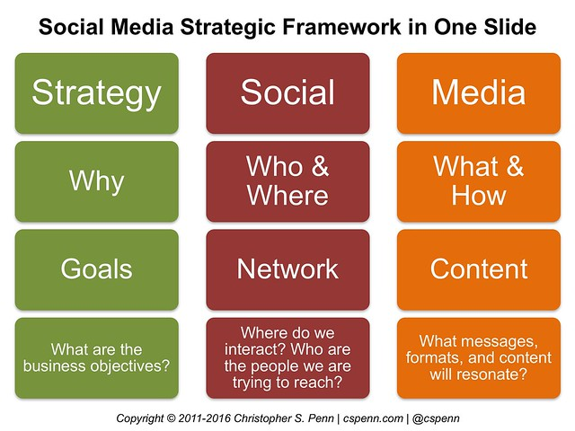 social media strategy in one slide.jpg