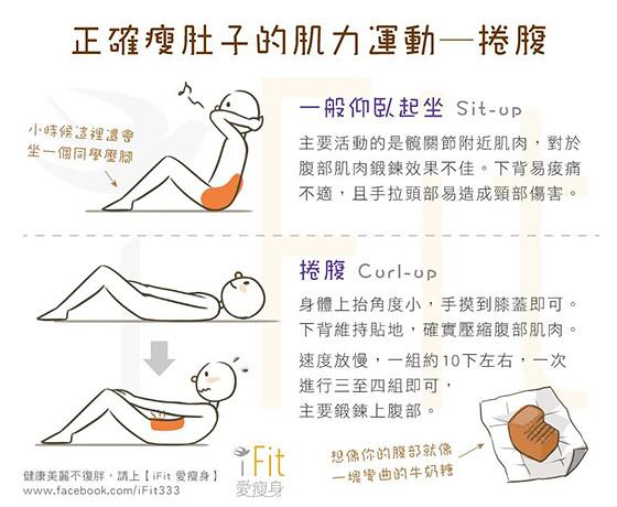 14 正確瘦肚子的肌力運動─捲腹