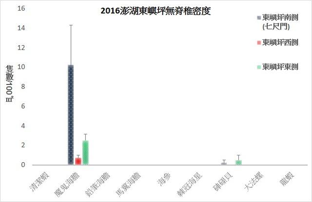 2016澎湖東嶼坪無脊椎密度