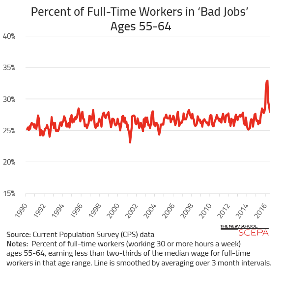 Bad Jobs for Older Workers