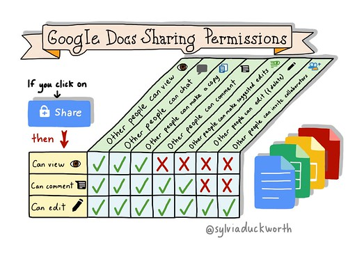 Google doc | by sylviaduckworth
