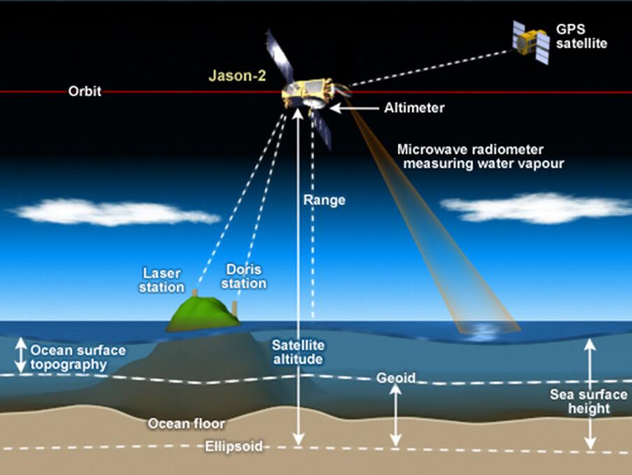 How Satellite Radar Altimetry Works Satellite Radar