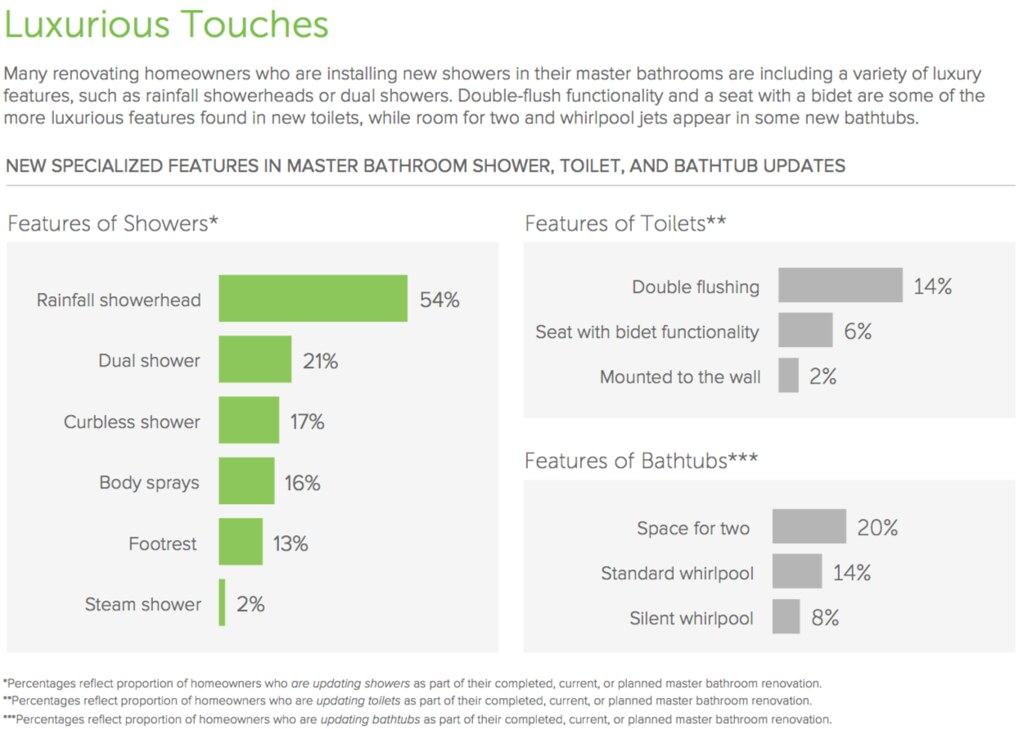 one in five master bathroom renovators updating their shower select a dual shower design 21 and a similar