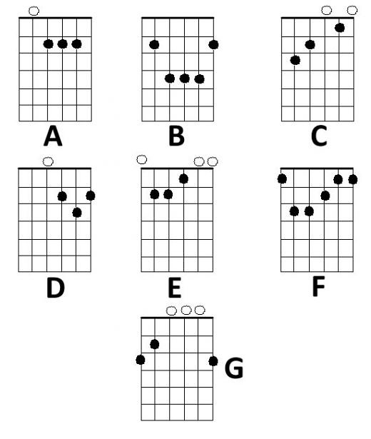 B Major Chord Guitar Easy | via All about Guitars ift.tt/1CT… | Flickr