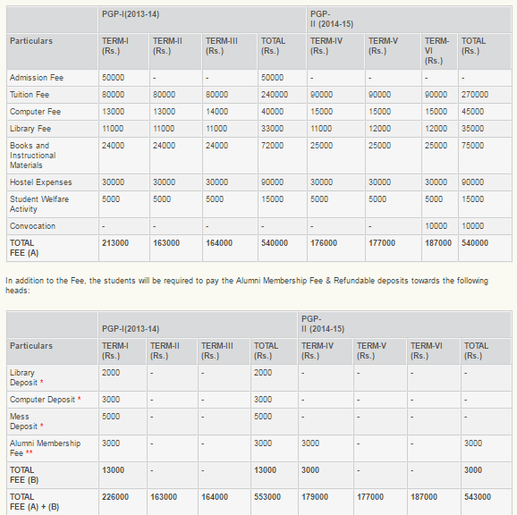 IIM Lucknow PGPABM Fee Structure