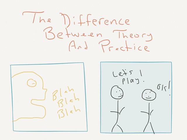 Practice vs Theory