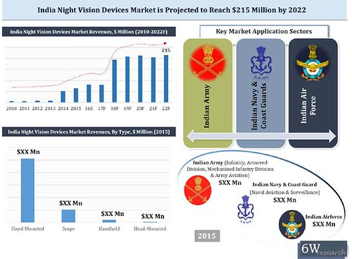 6wresearch-india-night-vision-device-market-2016-2022-nvd-detailed-report | by nikhil.6wresearch
