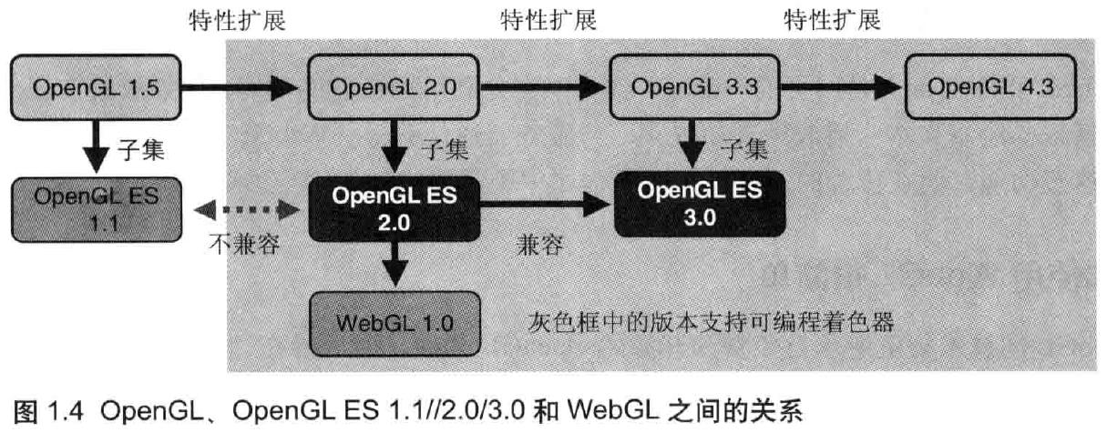 WebGL程序的结构