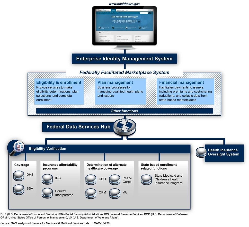 Revenue Management System