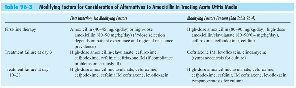 Table 96-3 Modifying Factors for Consideration of Alternatives to Amoxicillin in Treating Acute Otitis Media