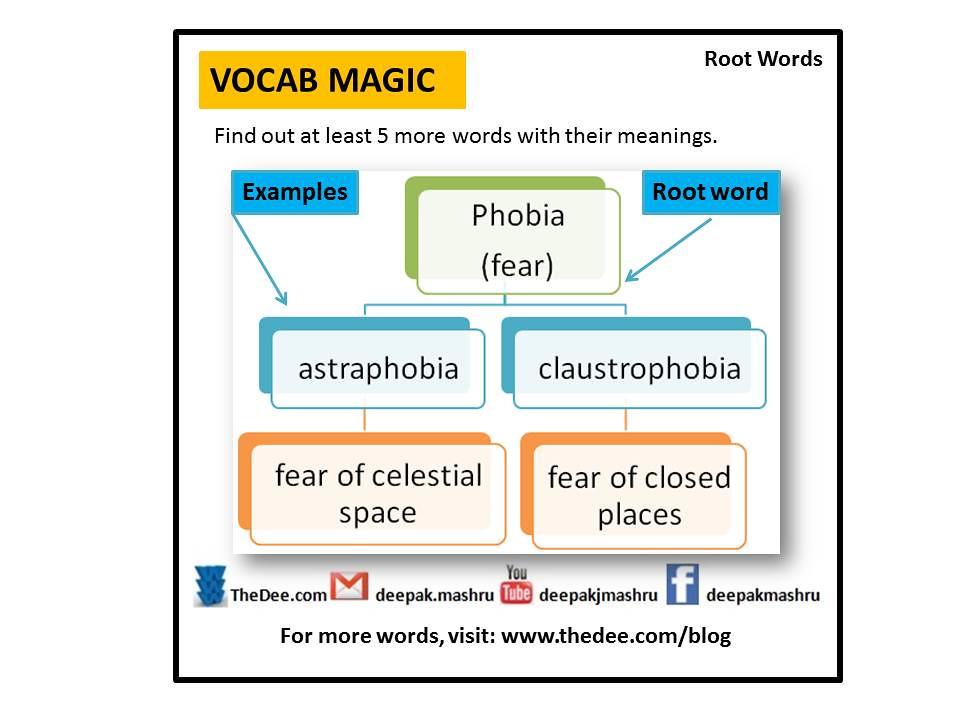 Root Words Phobia Deepak Mashru Flickr
