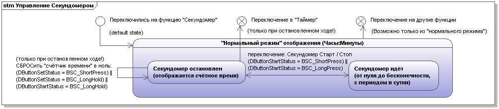 Управление функцией Секундомера (интерфейс)